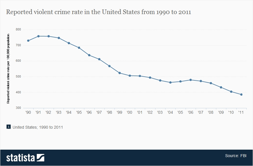 Why are crime rates in the united states comparatively high
