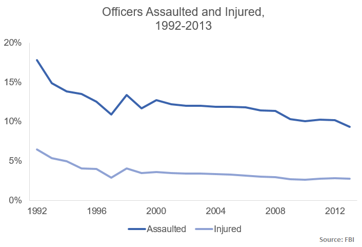 the issues and dangers of being a police officer The fact is: being a policeman is not one of the most dangerous jobs you can have, according to statistics from the bureau of labor in five years, 2008 to 2012, only one policeman was killed by a firearm in the line of duty in new york city.